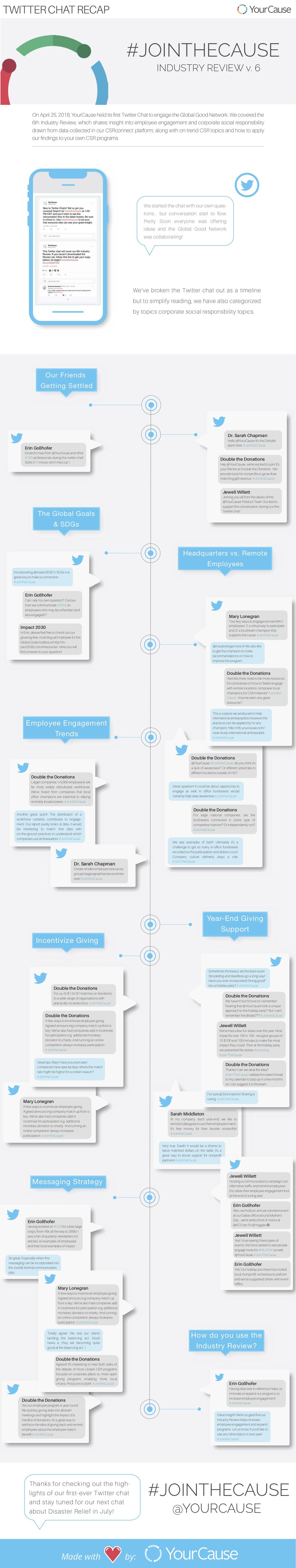 IR6 Twitter Chat copy